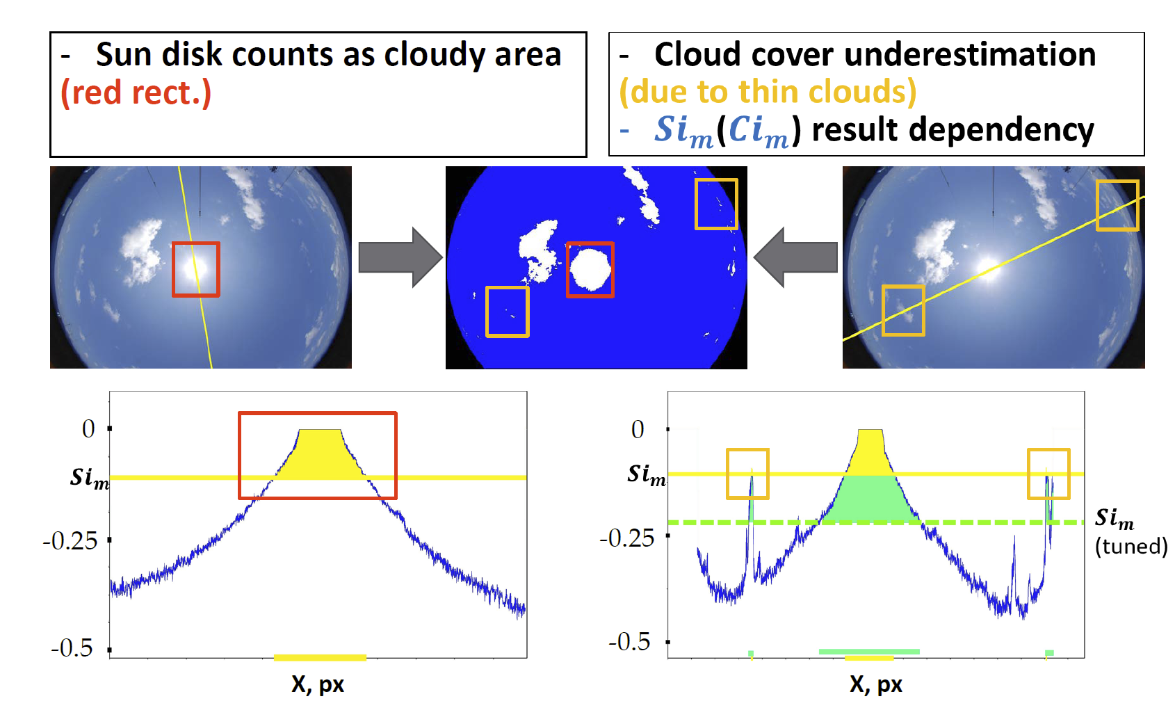 CLOUD COVER ESTIMATION OPTICAL PACKAGE: NEW FACILITY, NEW ALGORITHMS, NEW ACCURACY, NEW CHALLENGES