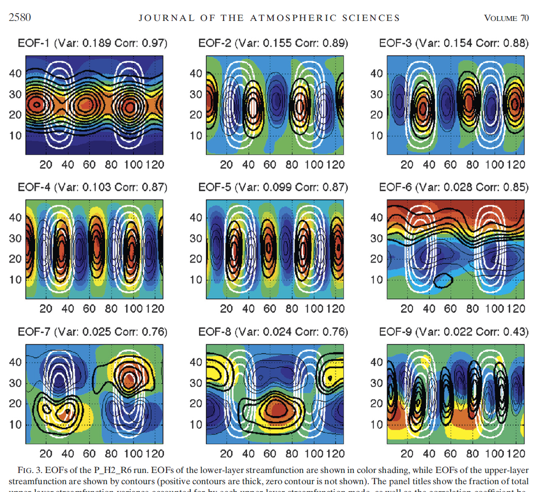 Kinematics of Eddy–Mean Flow Interaction in an Idealized Atmospheric Model